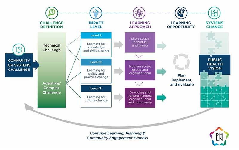 Conceptual Learning Framework