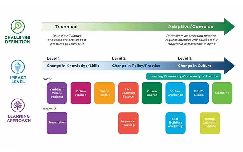 Learning Approach Planning Tool